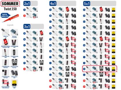 Sommer Twist 350 Drehtorantrieb 1-flüglig Set 5in1K - Adams Tore & Antriebe - Sommer, Wisniowski, Hörmann Vertragshändler