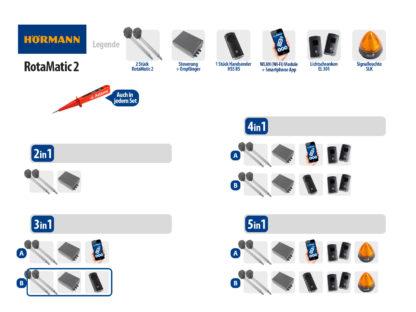 Hörmann Rotamatic 2 BiSecur Serie 3 Drehtorantrieb 2-flüglig Set 3in1B - Adams Tore & Antriebe - Sommer, Wisniowski, Hörmann Vertragshändler
