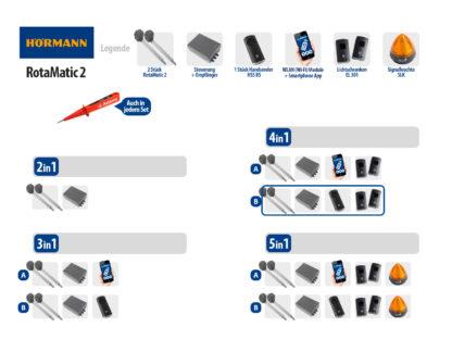 Hörmann Rotamatic 2 BiSecur Serie 3 Drehtorantrieb 2-flüglig Set 4in1B - Adams Tore & Antriebe - Sommer, Wisniowski, Hörmann Vertragshändler