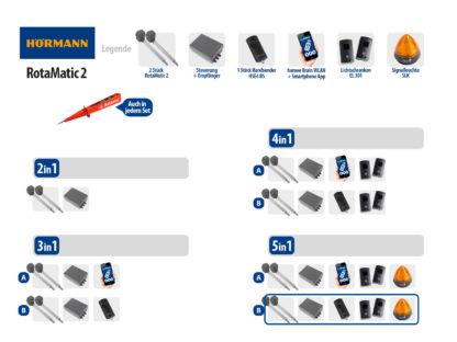 Hörmann Rotamatic 2 BiSecur Serie 3 Drehtorantrieb 2-flüglig Set 5in1B SK - Adams Tore & Antriebe - Sommer, Wisniowski, Hörmann Vertragshändler
