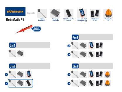 Hörmann Rotamatic PL1 BiSecur Serie 3 Drehtorantrieb 1-flüglig Set 3in1B - Adams Tore & Antriebe - Sommer, Wisniowski, Hörmann Vertragshändler