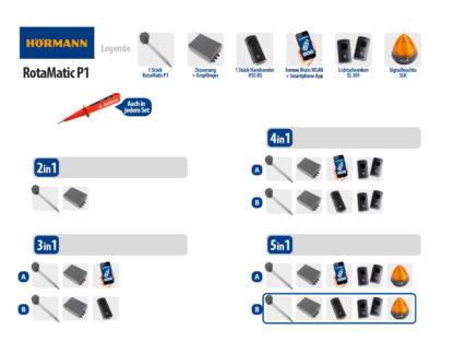 Hörmann Rotamatic P1 BiSecur Serie 3 Drehtorantrieb 1-flüglig Set 5in1B SK - Adams Tore & Antriebe - Sommer, Wisniowski, Hörmann Vertragshändler