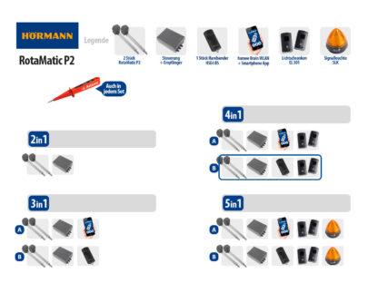 Hörmann Rotamatic P2 BiSecur Serie 3 Drehtorantrieb 2-flüglig Set 4in1B - Adams Tore & Antriebe - Sommer, Wisniowski, Hörmann Vertragshändler