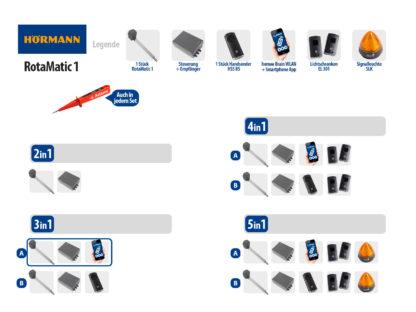 Hörmann Rotamatic 1 BiSecur Serie 3 Drehtorantrieb 1-flüglig Set 3in1A WLAN - Adams Tore & Antriebe - Sommer, Wisniowski, Hörmann Vertragshändler