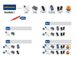 Hörmann Rotamatic 1 BiSecur Serie 3 Drehtorantrieb 1-flüglig Set 5in1A WLAN - Adams Tore & Antriebe - Sommer, Wisniowski, Hörmann Vertragshändler