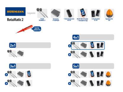 Hörmann Rotamatic 2 BiSecur Serie 3 Drehtorantrieb 2-flüglig Set 4in1A WLAN - Adams Tore & Antriebe - Sommer, Wisniowski, Hörmann Vertragshändler