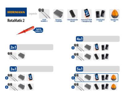 Hörmann Rotamatic 2 BiSecur Serie 3 Drehtorantrieb 2-flüglig Set 5in1A WLAN - Adams Tore & Antriebe - Sommer, Wisniowski, Hörmann Vertragshändler
