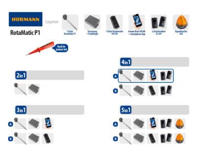 Hörmann Rotamatic P1 BiSecur Serie 3 Drehtorantrieb 1-flüglig Set 4in1A WLAN - Adams Tore & Antriebe - Sommer, Wisniowski, Hörmann Vertragshändler