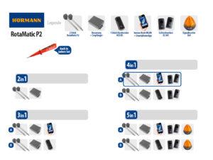 Hörmann Rotamatic P2 BiSecur Serie 3 Drehtorantrieb 2-flüglig Set 4in1A WLAN - Adams Tore & Antriebe - Sommer, Wisniowski, Hörmann Vertragshändler