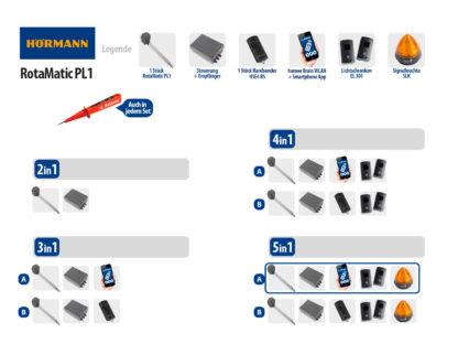 Hörmann Rotamatic PL1 BiSecur Serie 3 Drehtorantrieb 1-flüglig Set 5in1A WLAN - Adams Tore & Antriebe - Sommer, Wisniowski, Hörmann Vertragshändler