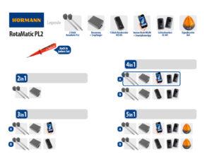 Hörmann Rotamatic PL2 BiSecur Serie 3 Drehtorantrieb 2-flüglig Set 4in1A WLAN - Adams Tore & Antriebe - Sommer, Wisniowski, Hörmann Vertragshändler