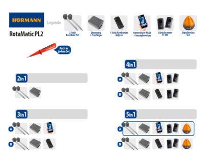 Hörmann Rotamatic PL2 BiSecur Serie 3 Drehtorantrieb 2-flüglig Set 5in1A WLAN - Adams Tore & Antriebe - Sommer, Wisniowski, Hörmann Vertragshändler