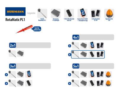 Hörmann Rotamatic PL1 BiSecur Serie 3 Drehtorantrieb 1-flüglig Set 4in1 NEU - Adams Tore & Antriebe - Sommer, Wisniowski, Hörmann Vertragshändler